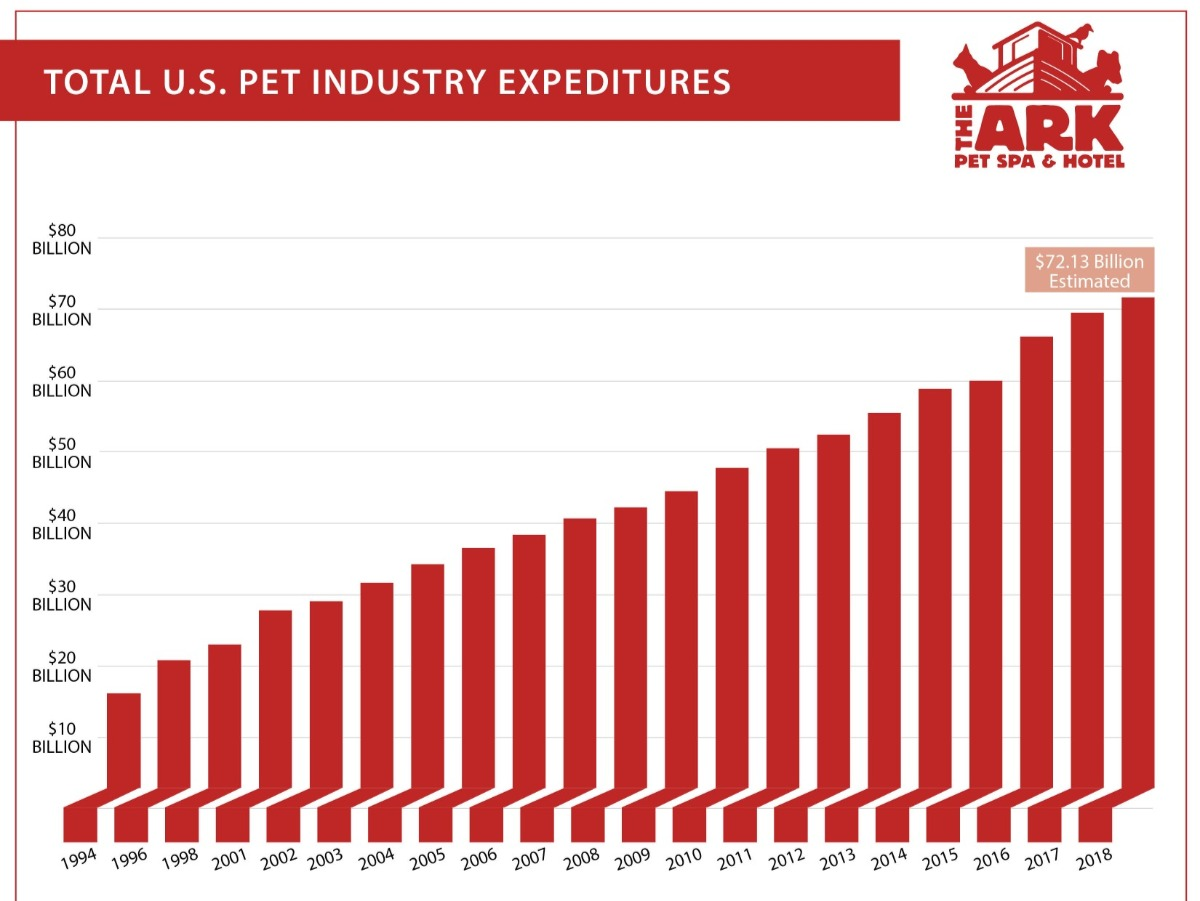 Pet Industry Information   The Ark Pet Spa & Hotel Franchising